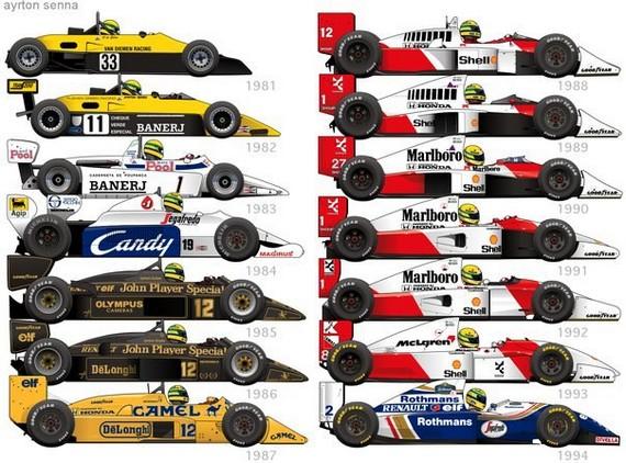 Senna's Formula Cars -- Image credit Paul Laguette